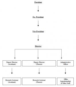 Organisation Structure